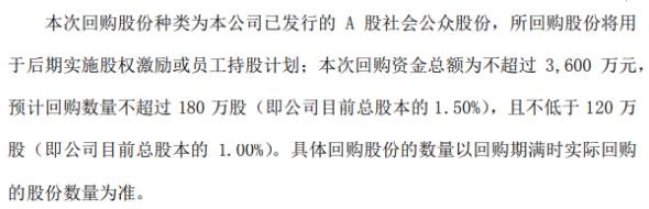 实丰文化将花不超3600万元回购公司股份 用于股权激励