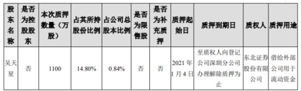 天邦股份股东吴天星质押1100万股 借给外部公司用于流动资金