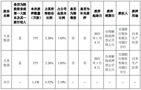 大亚圣象控股股东大亚集团质押1150万股 用于自身生产经营
