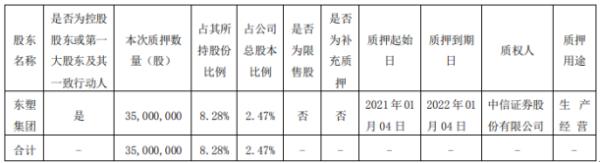 沧州明珠控股股东东塑集团质押3500万股 用于生产经营
