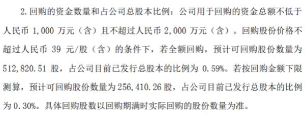 盘龙药业将花不超2000万元回购公司股份 用于股权激励