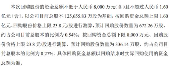 伟明环保将花不超1.6亿元回购公司股份 用于转换公司可转债
