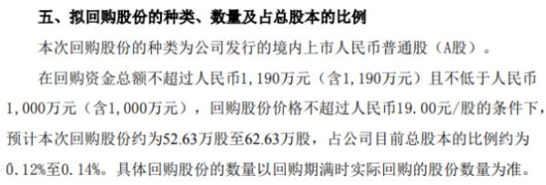 聚光科技将花不超1190万元回购公司股份 用于股权激励