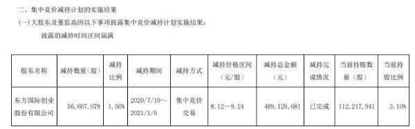 华安证券股东东方创业减持5660.71万股 套现约4.89亿元