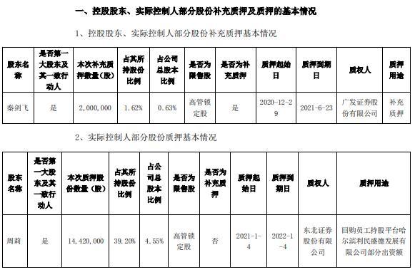 哈三联2名控股股东合计质押1642万股 用于补充质押