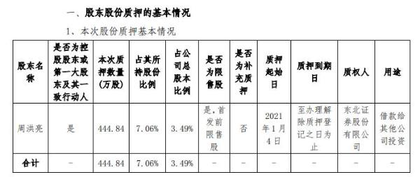 海能实业实际控制人周洪亮质押444.84万股 用于借款给其他公司投资