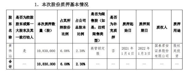 美联新材控股股东黄伟汕质押1083万股 用于股权类投资