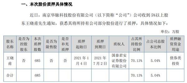 华脉科技股东王晓甫质押685万股 用于债券类投资