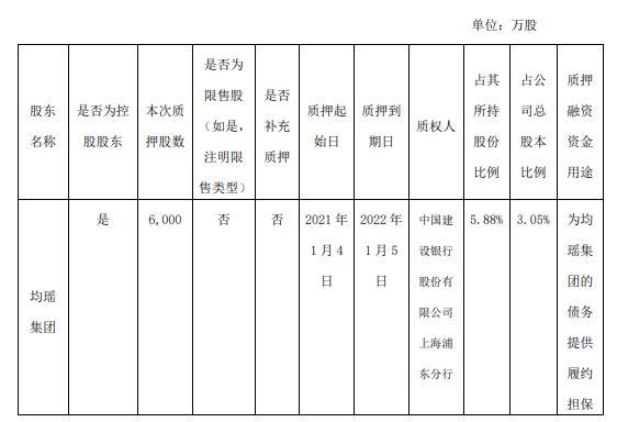 吉祥航空控股股东均瑶集团质押6000万股 用于债务提供履约担保