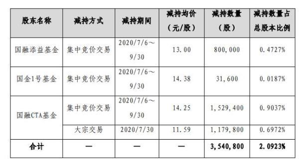 梅安森3名股东合计减持354.08万股 套现合计约5045.64万元