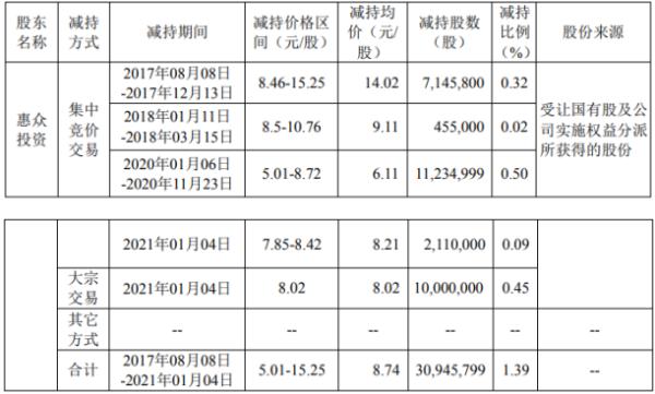 神火股份股东惠众投资减持3094.58万股 套现约2.7亿元