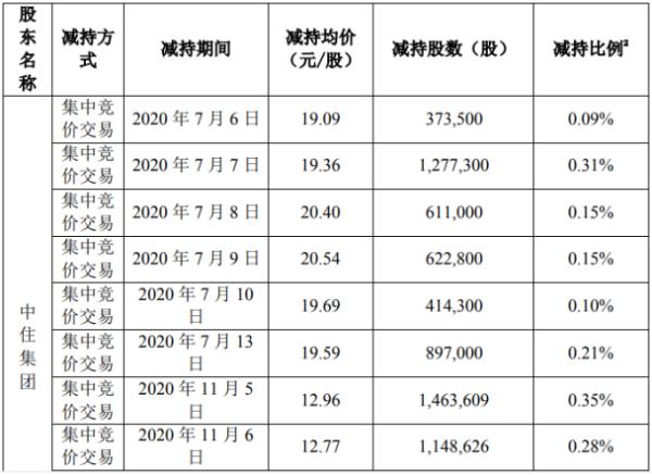 天泽信息股东中住集团减持843.32万股 套现约1.09亿元