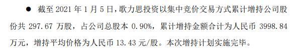 歌力思控股股东歌力思投资增持297.67万股 耗资约3998.84万元