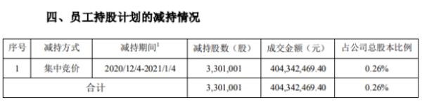 云南白药员工持股计划减持330.1万股 套现约4.04亿元