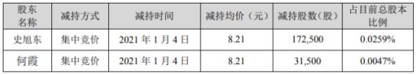 德尔未来2名股东合计减持20.4万股 套现合计约167.48万元
