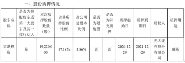中京电子控股股东京港投资质押1922万股 用于融资