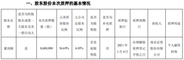 锋龙股份控股股东董剑刚质押860万股 用于个人融资担保