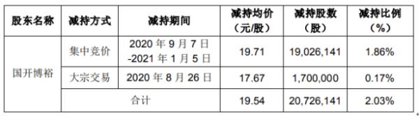 朗新科技股东国开博裕减持2072.61万股 套现约4.05亿元