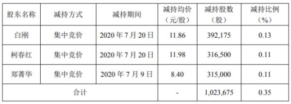 农尚环境3名股东合计减持102.37万股 套现合计约1108.89万元