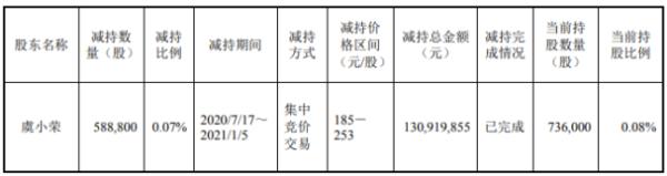 韦尔股份股东虞小荣减持58.88万股 套现约1.31亿元