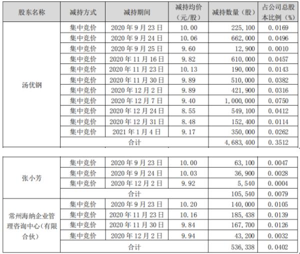 楚江新材3名股东合计减持532.53万股 套现合计约5010.42万元