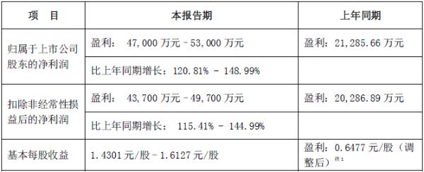 新易盛2020年业绩预告:净利润同比增长120.81%-148.99%