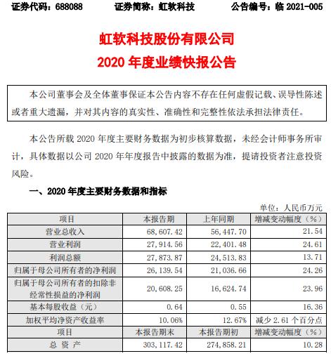 ArcSoft Technology 2020年净利润2.61亿 增长24.26% 智能驾驶视觉解决方案业务增长