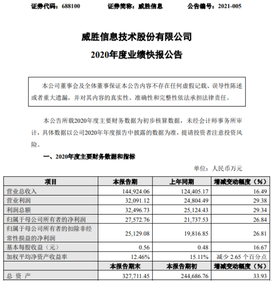 威胜信息2020年度净利2.76亿增长26.84% 销售持续增长