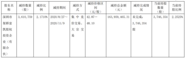 航天宏图股东架桥富凯投资减持361.08万股 套现1.64亿