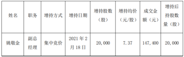 兴业矿业副总经理姚敬金增持2万股 耗资14.74万