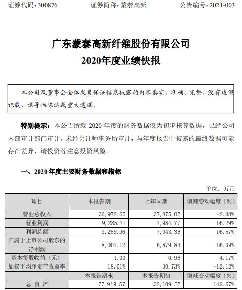 蒙泰高新2020年度净利8007.12万增长16.39% 每股净资产增长