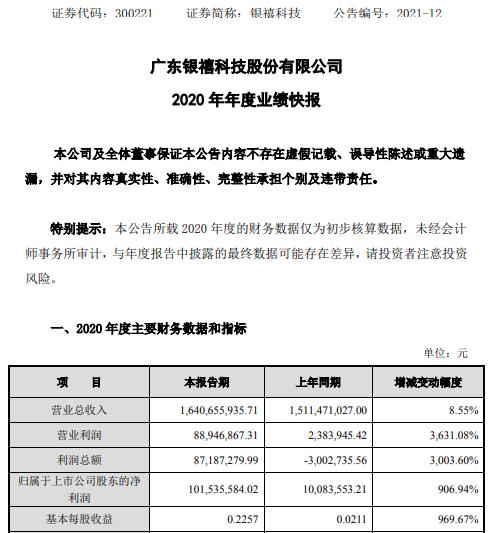银禧科技2020年度净利1.02亿增长906.94% 销售毛利率增长