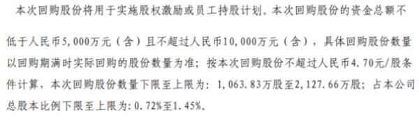 旷达科技将花不超1亿元回购公司股份 用于股权激励