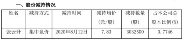 同德化工股东张云升减持303.25万股 套现2374.45万