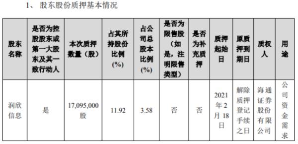润欣科技控股股东润欣信息质押1709.5万股 用于公司资金需求