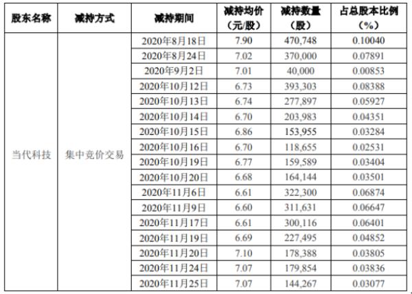 光洋股份股东当代科技减持467.61万股 套现3231.19万