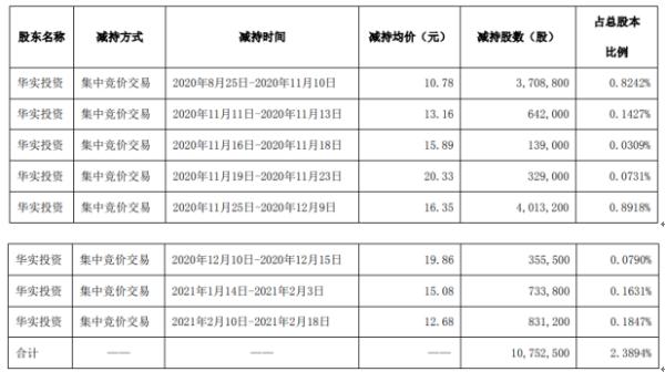 青青稞酒控股股东华实投资减持1075.25万股 套现约1.76亿
