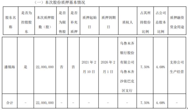 汇嘉时代控股股东潘锦海质押2200万股 用于支持公司生产经营