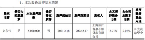 天宇生态控股股东石东伟质押500万股补充营运资金