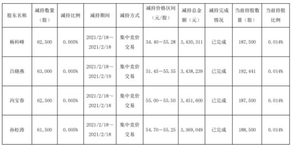 玲珑轮胎4名股东合计减持24.95万股 套现合计1368.92万