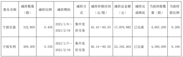 乐惠国际2名股东合计减持74.22万股 套现合计4122.54万