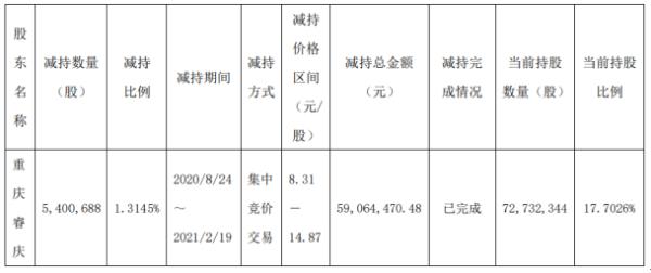 大胜达股东重庆睿庆减持540.07万股 套现5906.45万