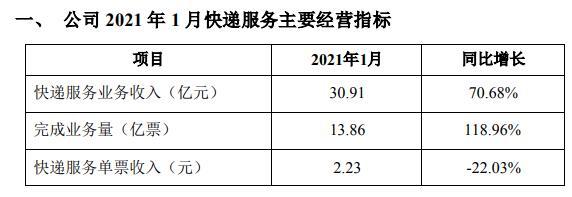 韵达股份1月快递服务快报:快递服务业务收入31亿元 同比增长71%