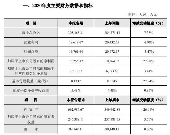 漳州发展2020年净利润1.33亿元同比增长27.9%:收到分红款4750万元