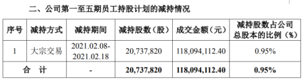 宝新能源第一至五期员工持股计划合计减持2073.78万股 套现合计1.18亿