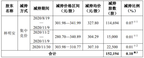 圣邦股份股东林明安减持15.22万股 套现约4988.92万