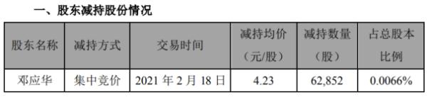 天汽模股东邓应华减持6.29万股 套现26.59万