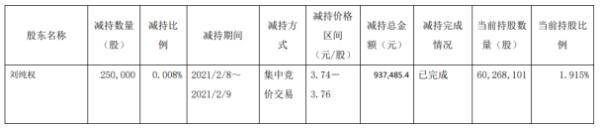 陕西建工股东刘纯权减持25万股 套现93.75万