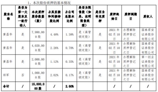 金信诺2名股东合计质押1500万股 用于补充质押