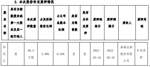 金龙羽控股股东郑凤兰质押86.5万股 用于补充质押